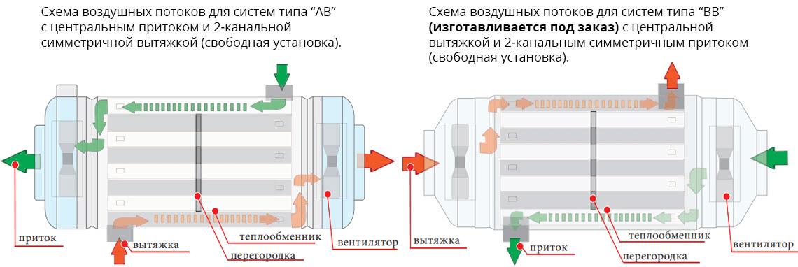 Принцип работы рекуператор ПРАНА 250, 340