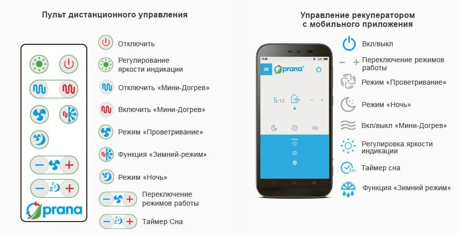 Рекуператор PRANA 200G